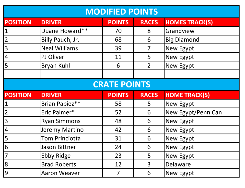 2015 All Star Cup Point Standings